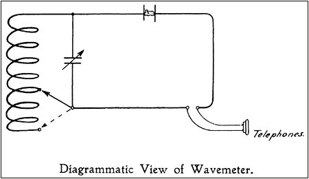 The schematic diagram for the Marconi Wavemeter Number One