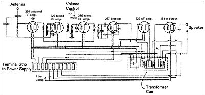 A schematic diagram for the Bremer-Tully