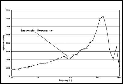 "Chart showing the frequency vs. impedance suspension resonance ""wiggle"""
