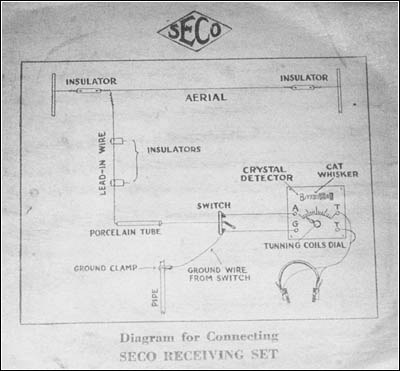 The diagram for connecting the set