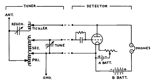 The Reinartz receiver circuit.